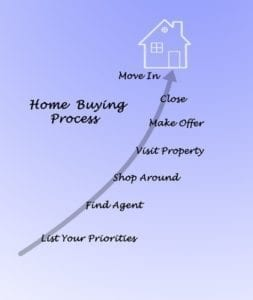 home buying process; steps to buying a home; buying your new house; how to buy a home; calgary lawyers buying house;alberta home buyin glaw firm